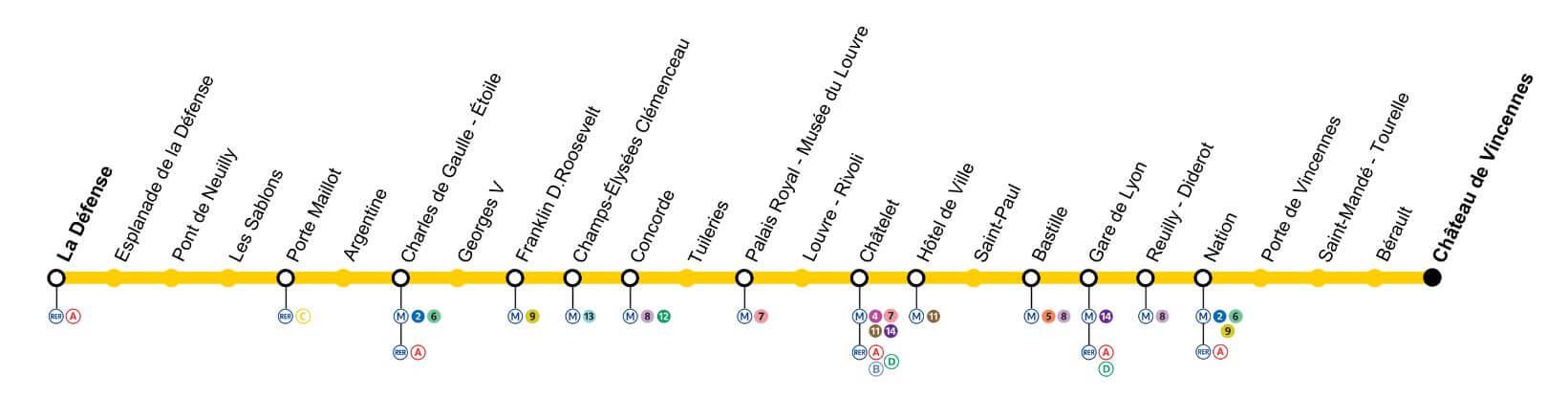 Metro of Paris - Line 1