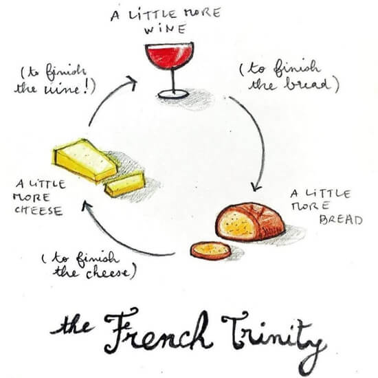The French Trinity - Wine - Bread - Cheese